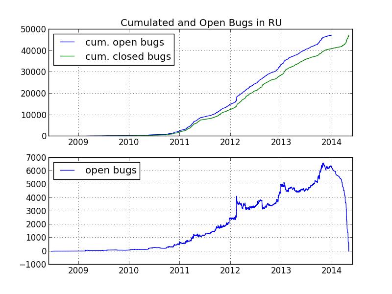 bugs in russia