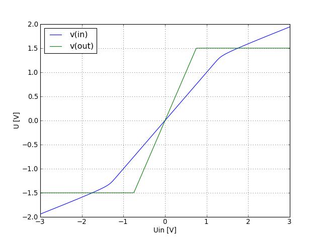 lt1097 ltc00006 operational amplifier test